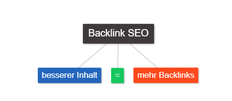 Backlink SEO - besserer Inhalt = mehr Backlinks