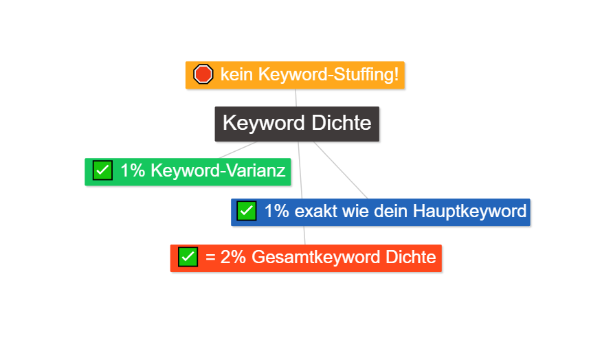Keyword Dichte - optimale Keyword Verteilung