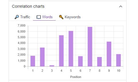 """Hier eine Gegenüberstellung von Anzahl der Wörter zur Suchposition, basierend auf dem Suchwort """"onpage seo"""", ermittelt mit dem Browser-Plugin """"Keyword Surfer""""."""