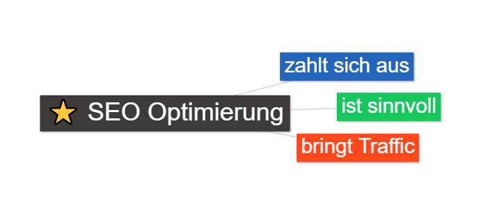 SEO Optimierung zahlt sich aus.