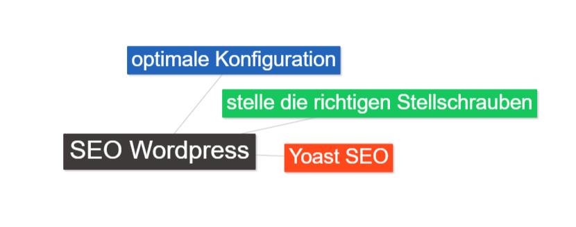 SEO WordPress - optimal Konfigurieren